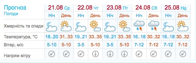 """Запорожскую область ожидает """"температурный удар"""""""