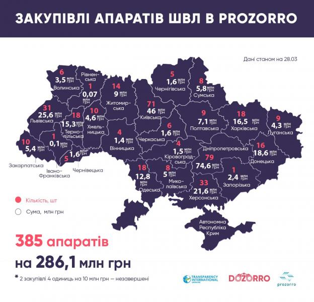 В Украине закупили 385 аппаратов ИВЛ: в Запорожье только 1
