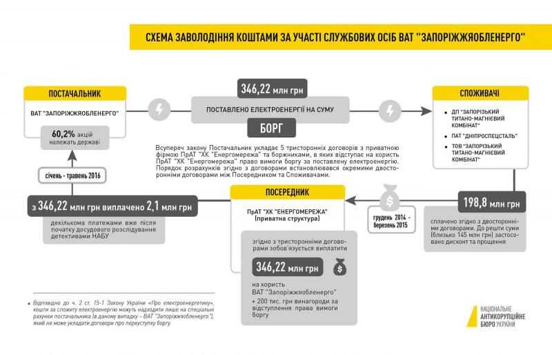 """Дело о хищениях почти 350 млн гривен """"Запорожьеоблэнерго"""" направили в суд"""