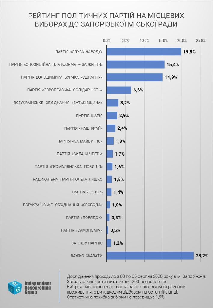 За лидерство в Запорожском горсовете борются три партии