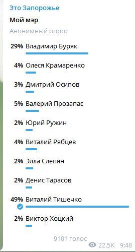 Виталий Тишечко лидирует в опросе среди кандидатов в мэры Запорожья